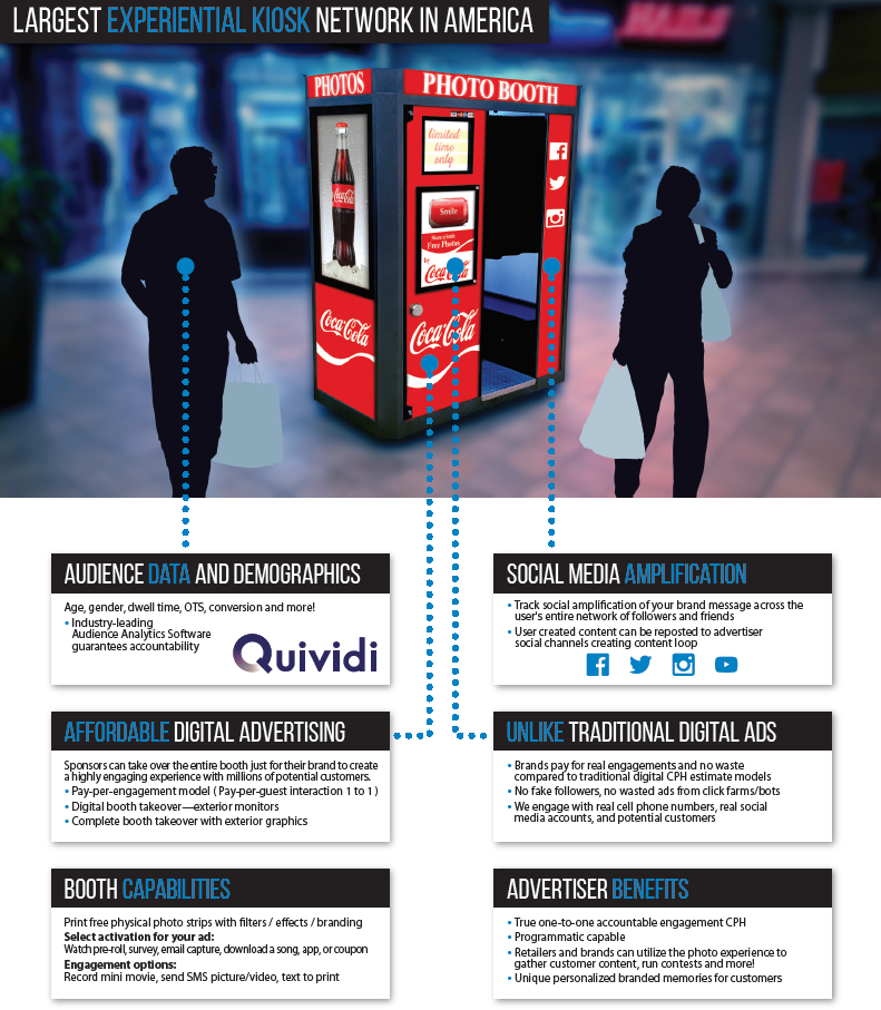 Experiential Marketing, digital, DOOH, digital Activation, branding, national network